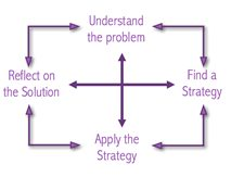Polyas principles of problem solving graphic