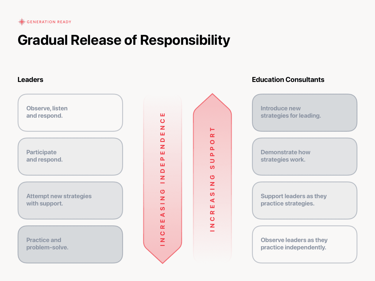 Gradual Release of Responsibility from Education Consultants to School Leaders