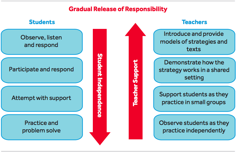 Shows how students become more responsible and teachers reduce their responsibility over time.