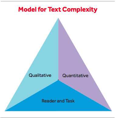 Triangular, three-part model for text complexity