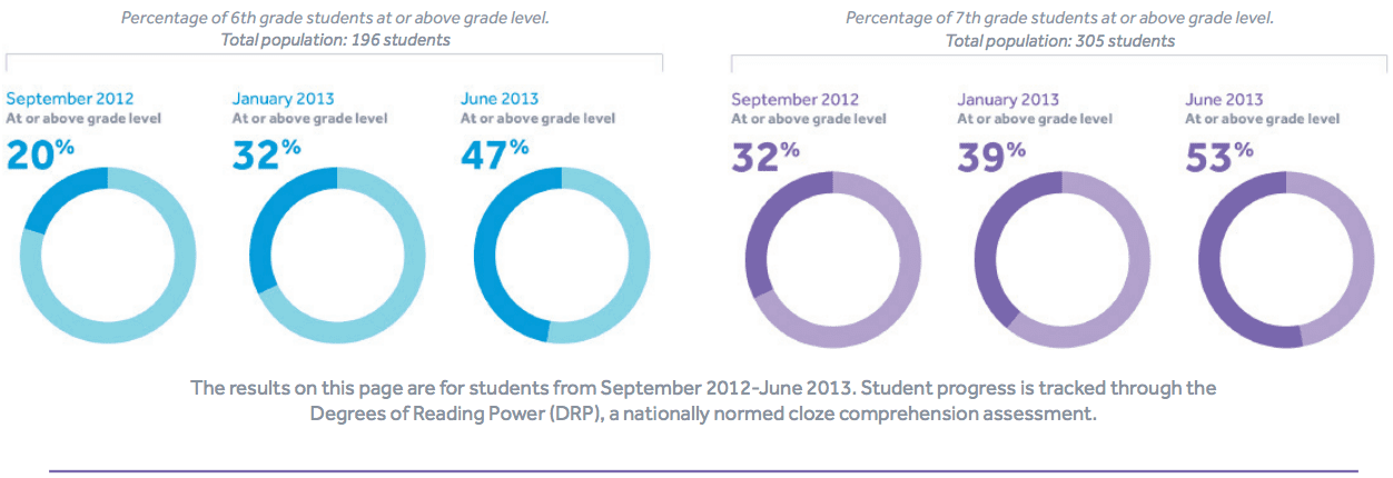Results from a Bronx Middle School showing improvement from Grade 6 to Grade 7