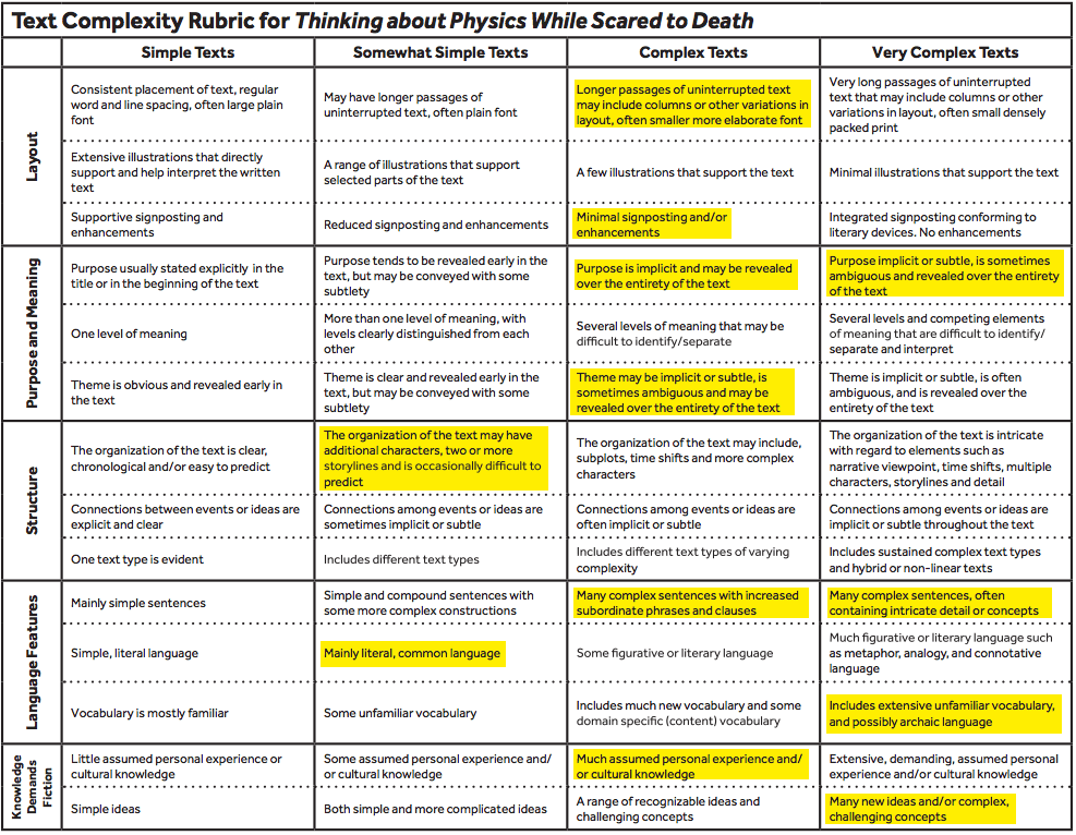 Rubric for Thinking About Physics