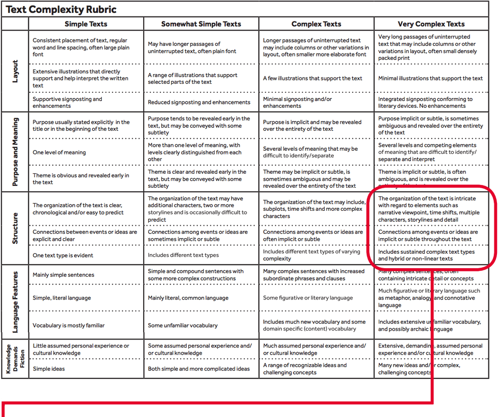 Large table showing text complexity from simple to complex
