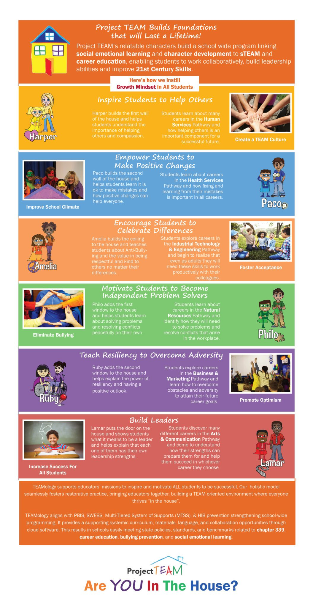 Foundations Infographic